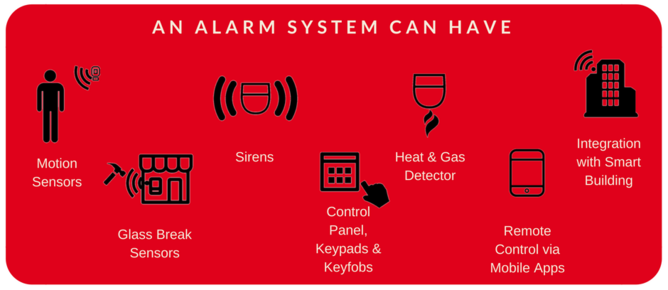 Alarm System by IQ Security