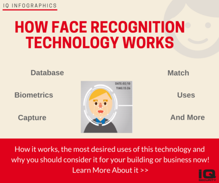 How Face Recognition Technology Works